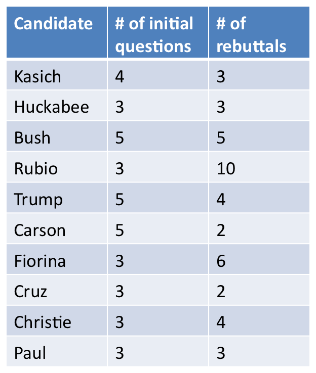 Republican Primary Presidential Debate Moderation was Snarky